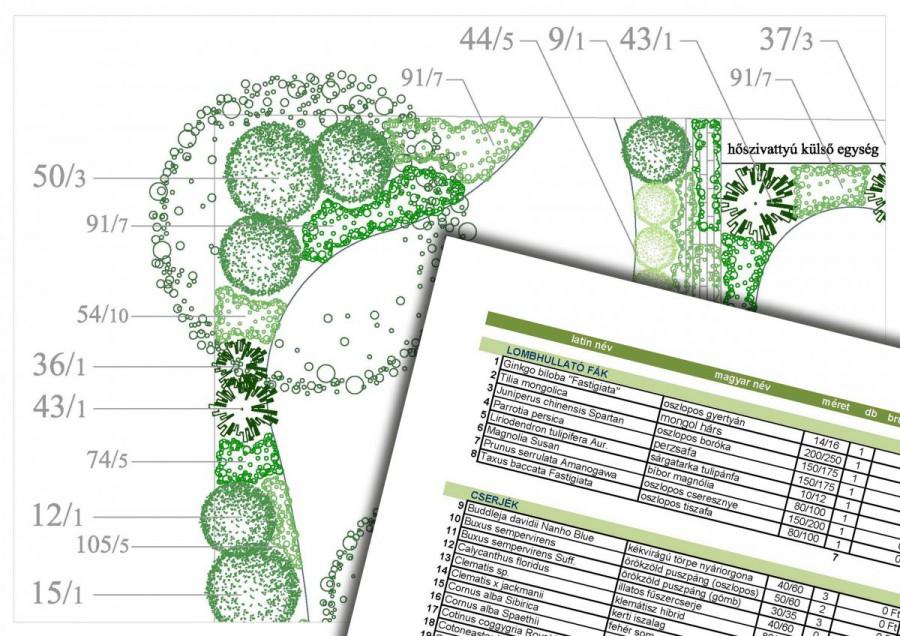 A kerttervezés folyamata - számozott növénylista és növénykiültetési terv
